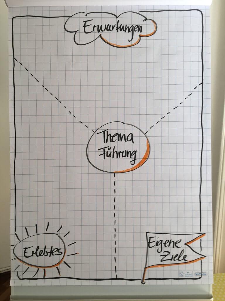 Coaching für Führungskräfte | Ilka Peter Coaching